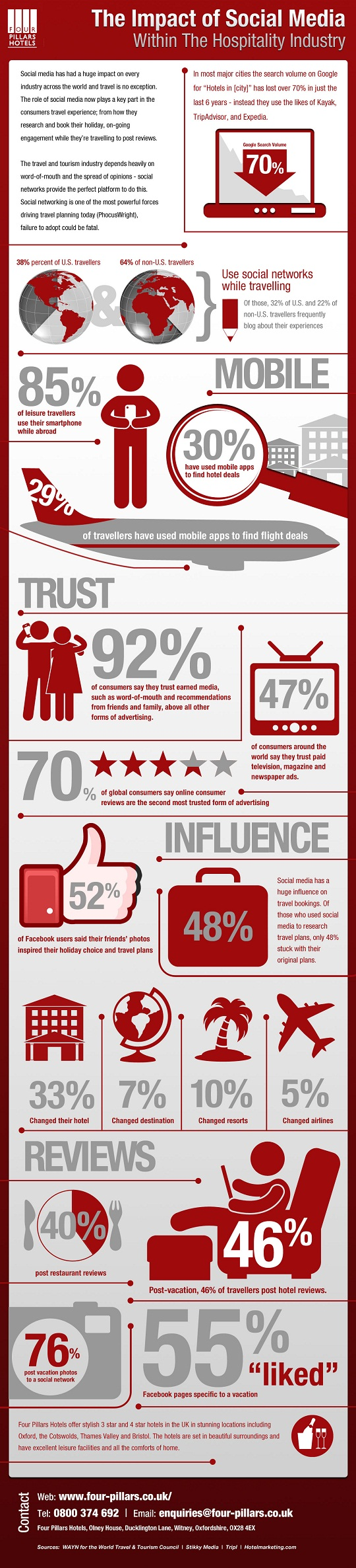 The Impact Of Social Media Within The Hospitality Industry
